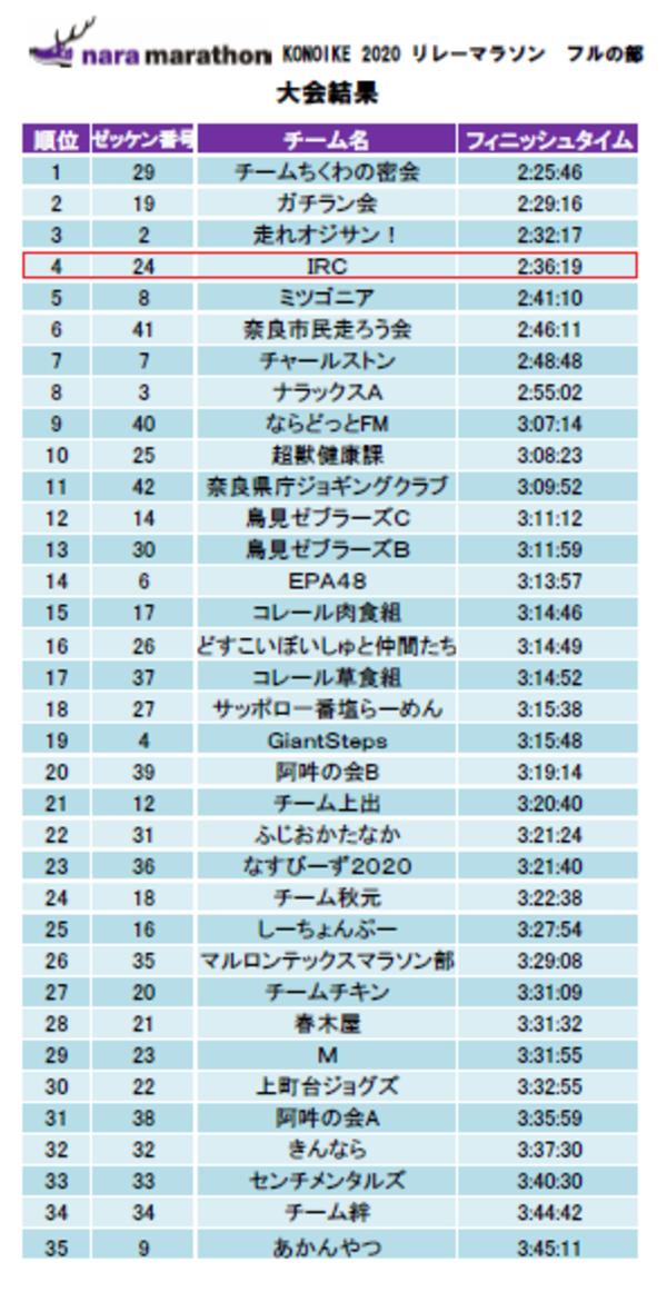 奈良マラソン/KONOIKE2020